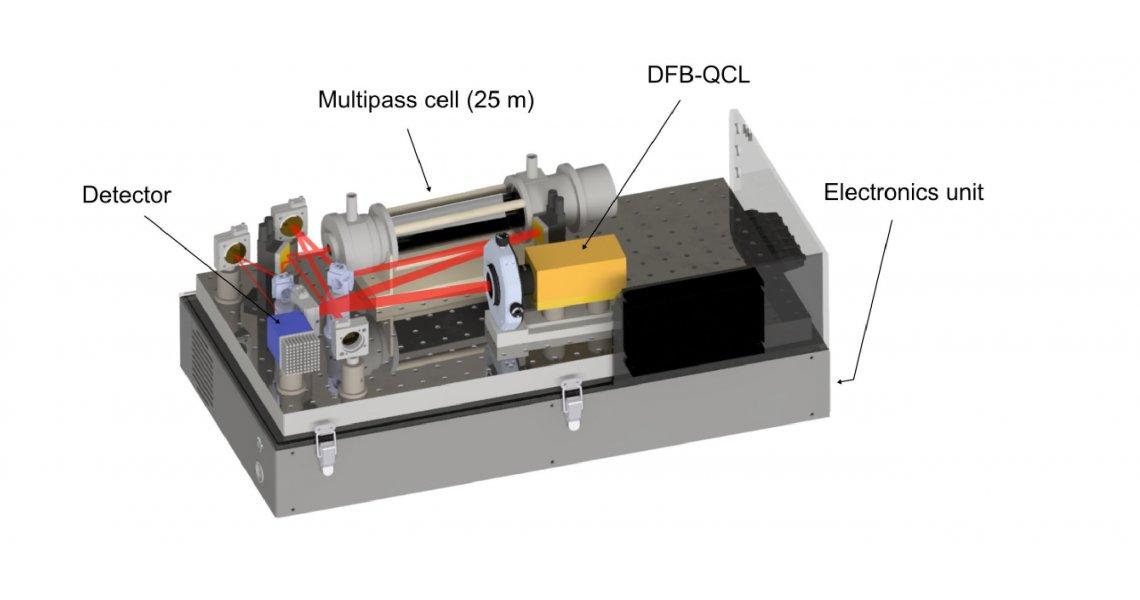 Quantum cascade laser spectrometer uses Siskiyou IXF Mounts