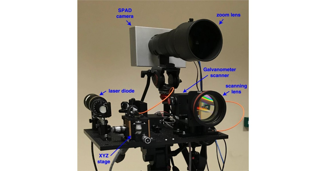 Hi-res long-range depth imaging using CMOS SPAD and active illumination