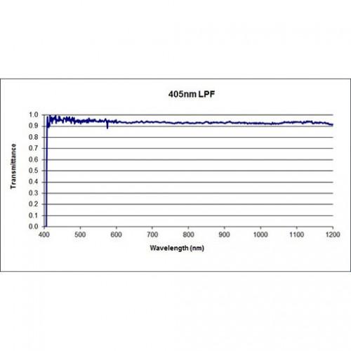 405 LPF Iridian Dichroic Long Edge Filter for Raman