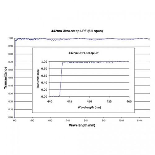442 US LPF Iridian Long Edge Ultra Steep Filter for Spectroscopy